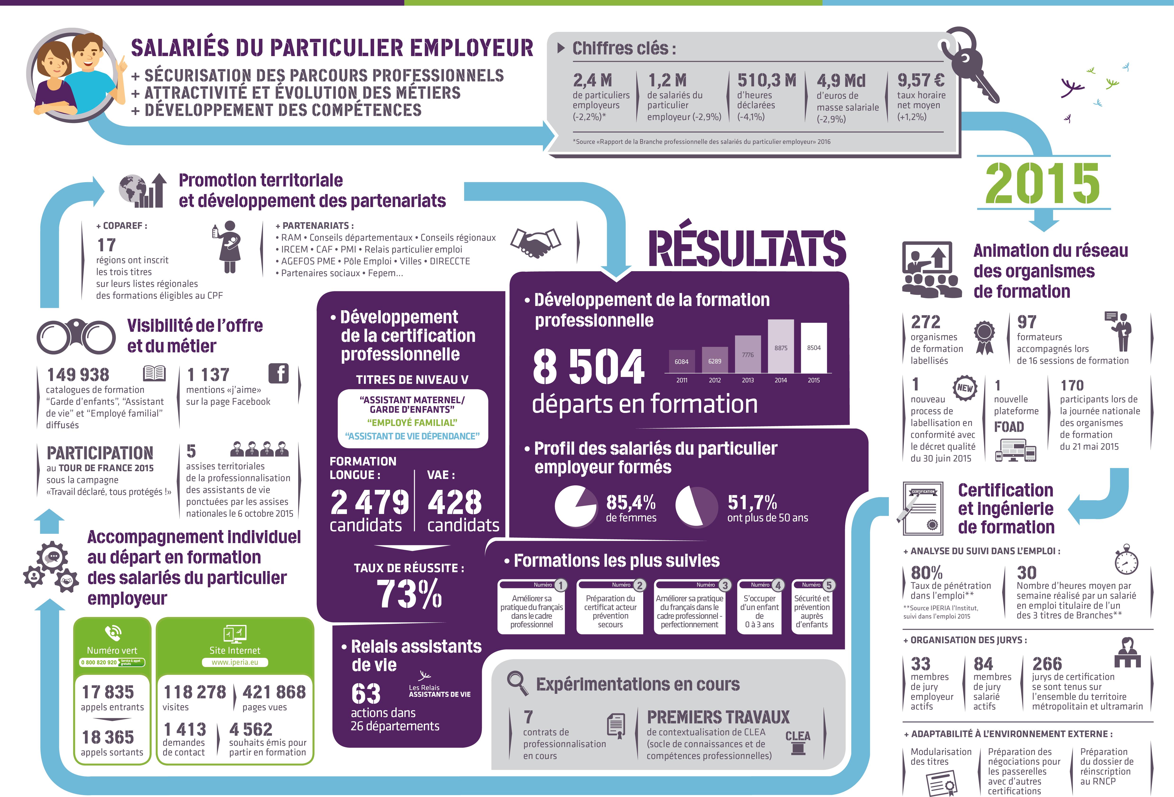 Rapport Activité 2015 Salariés du particulier employeur